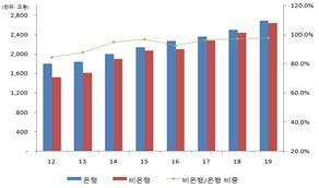 은행‧비은행부문 총자산 규모