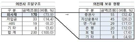 자금조달 구조 및 여전채 보유 현황('20.9월말 기준)
