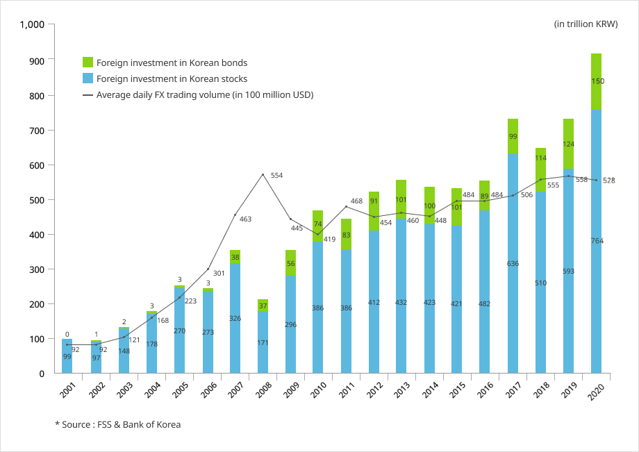 Foreign Investment in Korean Stock and Bond Markets / FX Trading Volume