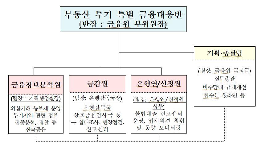 특별 금융대응반은 총 4개 기관(100여명)으로 구성