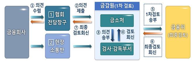 금융회사 애로사항 신속처리 시스템