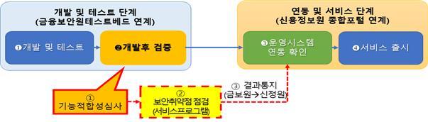(참고) 마이데이터서비스 개발‧검증‧연동 절차