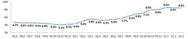 가계대출 증가율(전년동월대비)