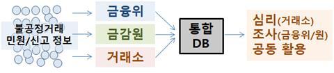 불공정거래 민원·신고 정보를 집중시킨 통합 DB를 구축 개편 후
