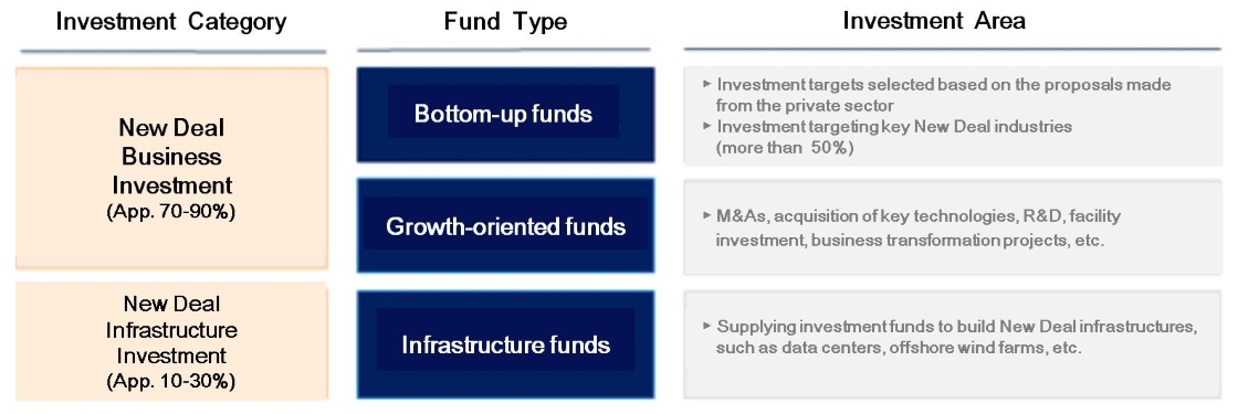 Investment Allocation Plan