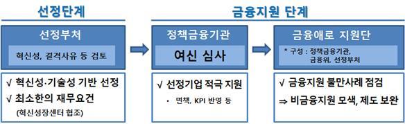 선정기업 지원 프로세스