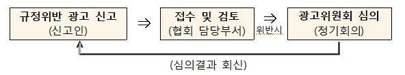 허위과장광고 신고센터 윤영