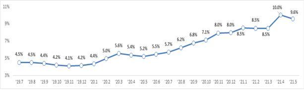 21.5월말 全금융권 가계대출 잔액의 전년동월대비 증가율은 전월보다 하락