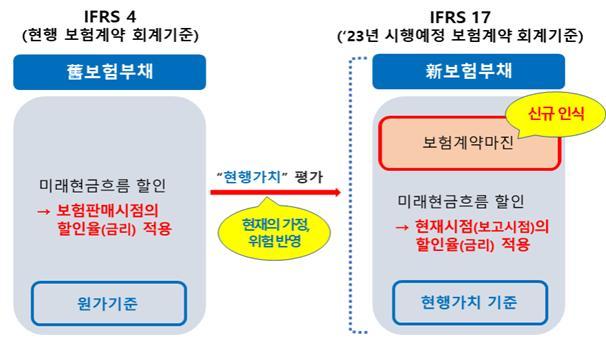 新회계기준 下에서의 보험부채의 구성