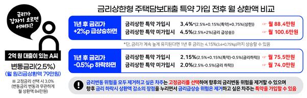 금리상한형 주택담보대출 특약 가입 전후 월 상환액 비교