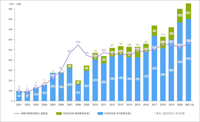 외국인 주식·채권 투자규모 / 외환거래량