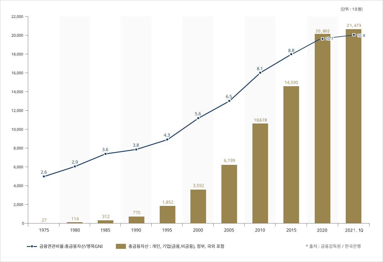 총금융자산(개인·기업·정부·국외) 규모
