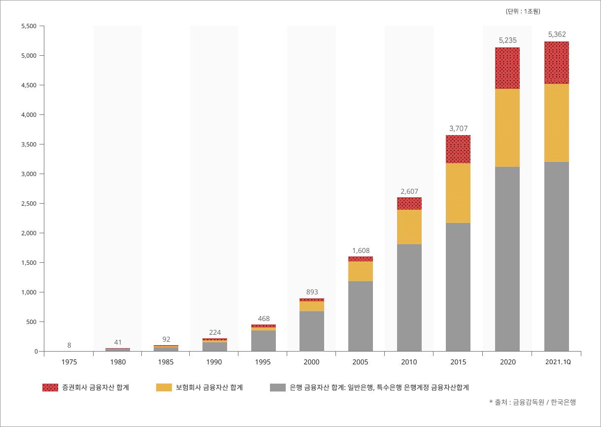 금융회사(은행·보험·증권) 총자산 규모