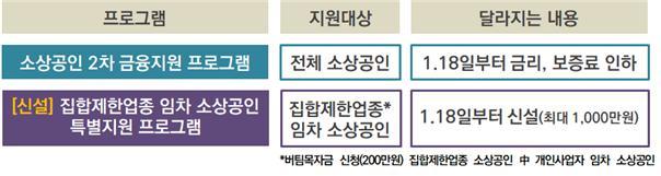 소상공인 금융지원 프로그램 신설‧개편 내용