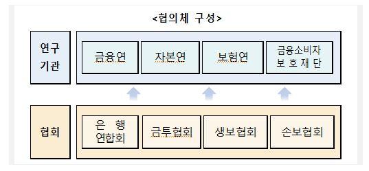 협의체 구성