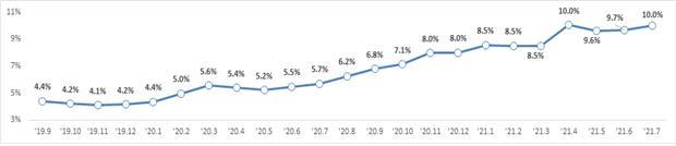 가계대출 증가율