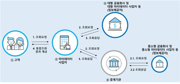 마이데이터와 금융회사 간 정보전송 형식
