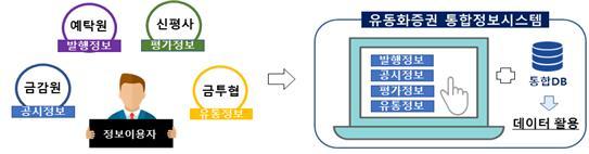 유동화증권 통합정보시스템 구축‧운영(예탁결제원, '21.1월~)