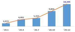 시점별 투자유치 현황(단위: 억원, 누계)