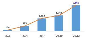 시점별 고용증가 현황(단위: 명, 누계)