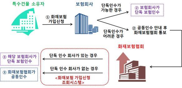 화재보험 가입신청 조회시스템 및 공동인수 프로세스