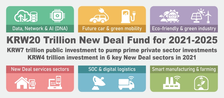 KRW20 Trillion New Deal Fund for 2021-2025
