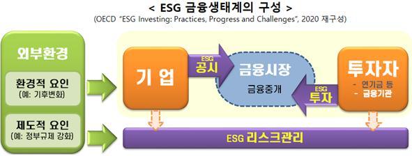 ESG 금융생태계 구성